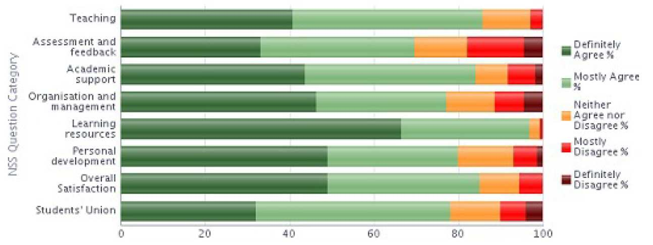 NSS 2013 Question category results graph - Materials stacked bar chart