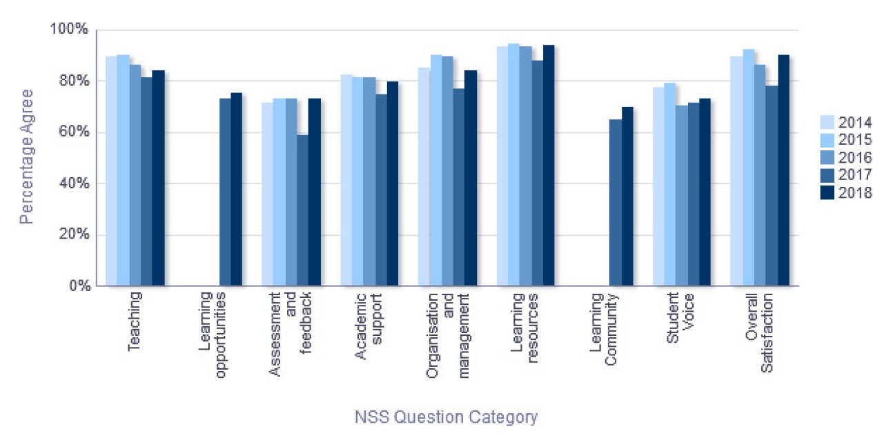 NSS Percentage Agree trend over time - Department of Mathematics