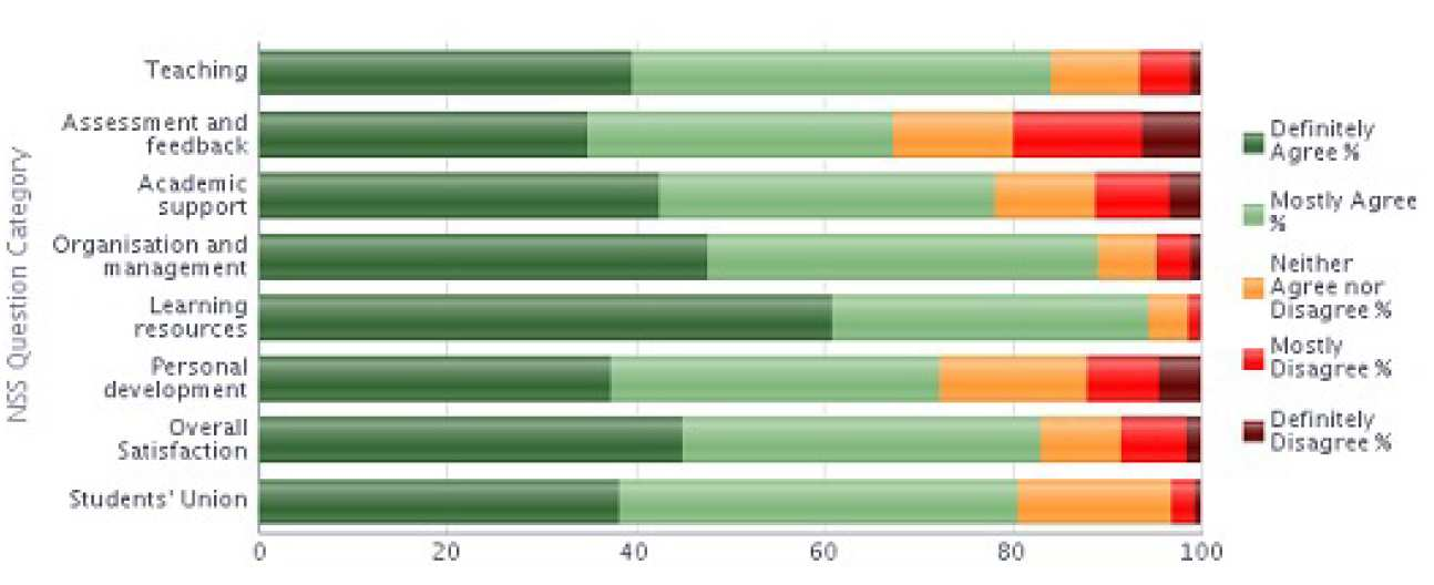 NSS 2013 Question category results graph - Mathematics stacked bar chart