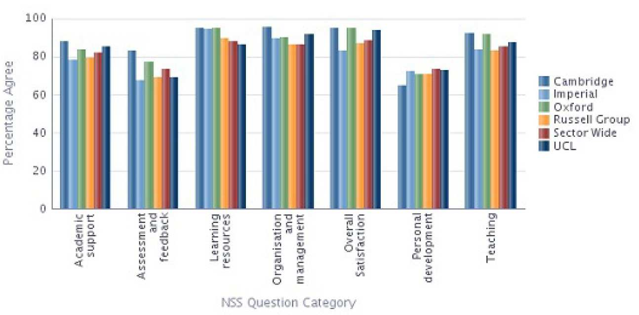 Mathematics NSS 2013 Results compared with Sector