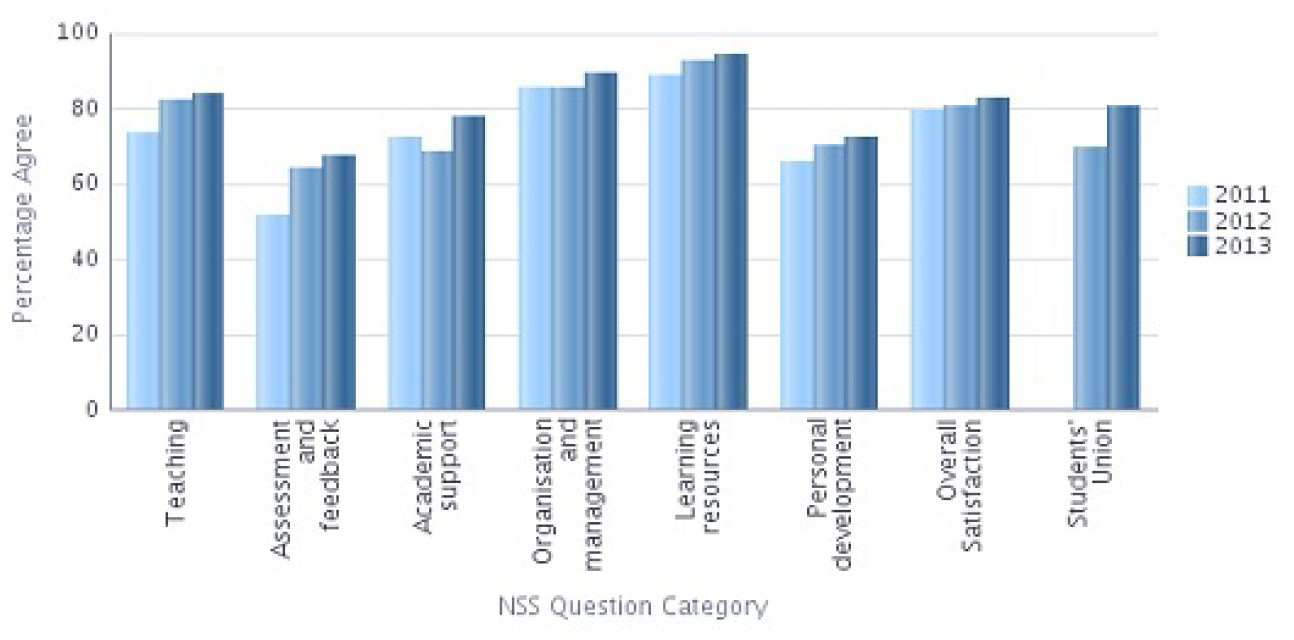 NSS 2013 Question categories graph - Mathematics Percentage Agree