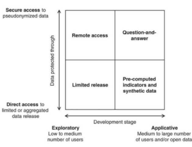 four models for the privacy-conscientious use of mobile phone data.