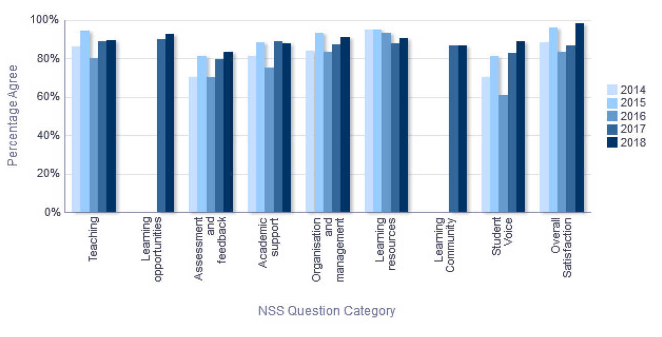 NSS Percentage Agree trend over time - Department of Mechanical Engineering