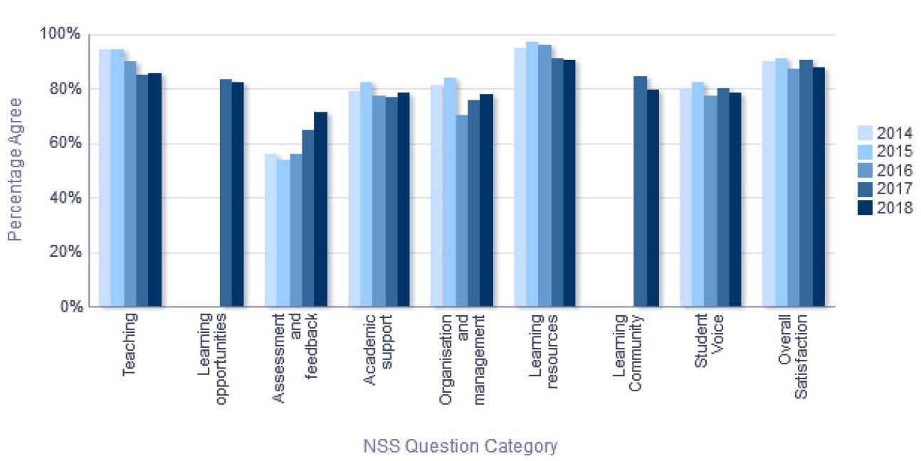 NSS Percentage Agree trend over time - Department of Medicine