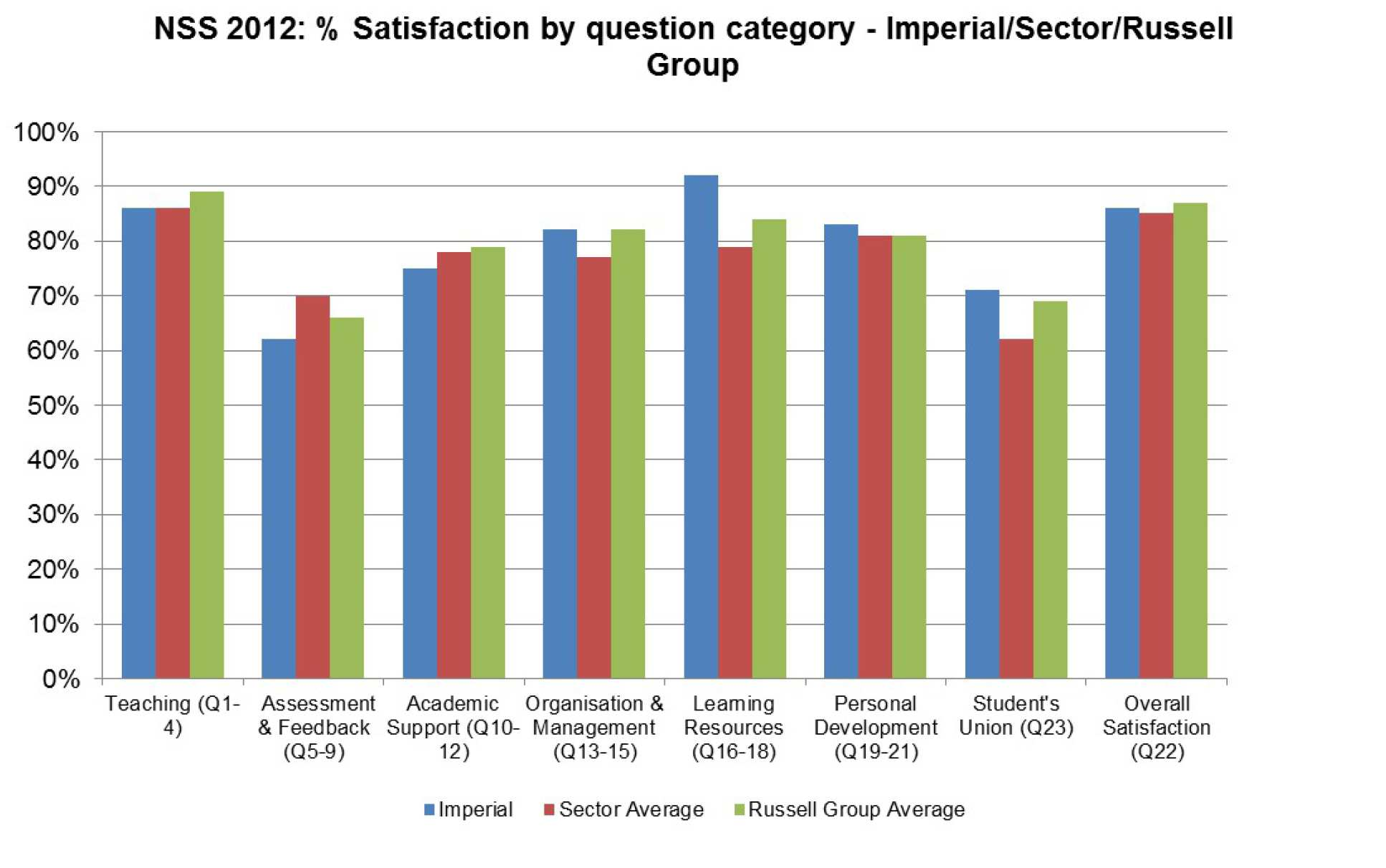 NSS 2012 Graph 1 - Percentage satisfaction by question category