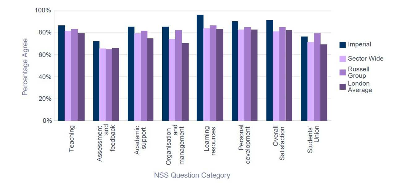 NSS 2015 Aeronautics - Percentage Satisfaction comparison with group averages