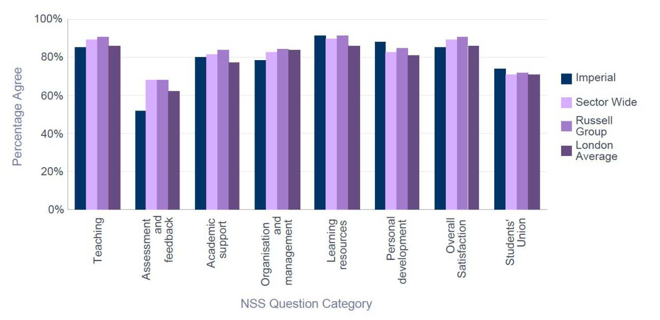NSS 2015 Biochemistry - Percentage Satisfaction comparison with group averages
