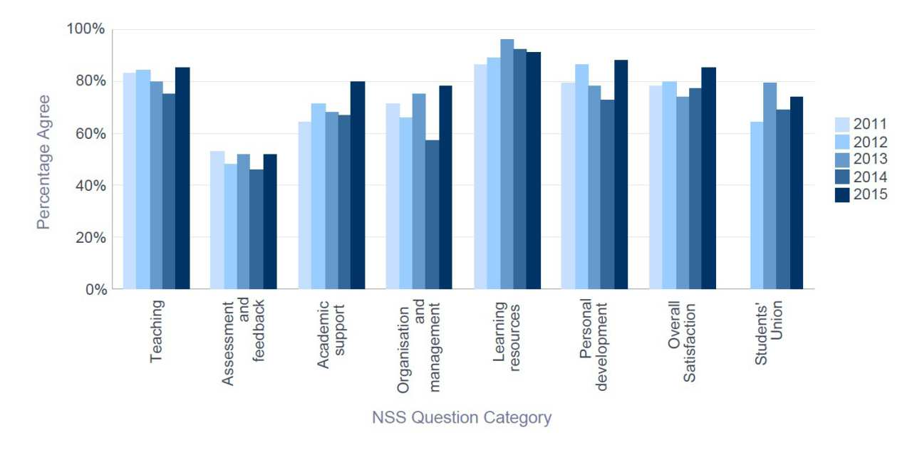 NSS 2015 Biochemistry - Percentage Satisfaction trend over time