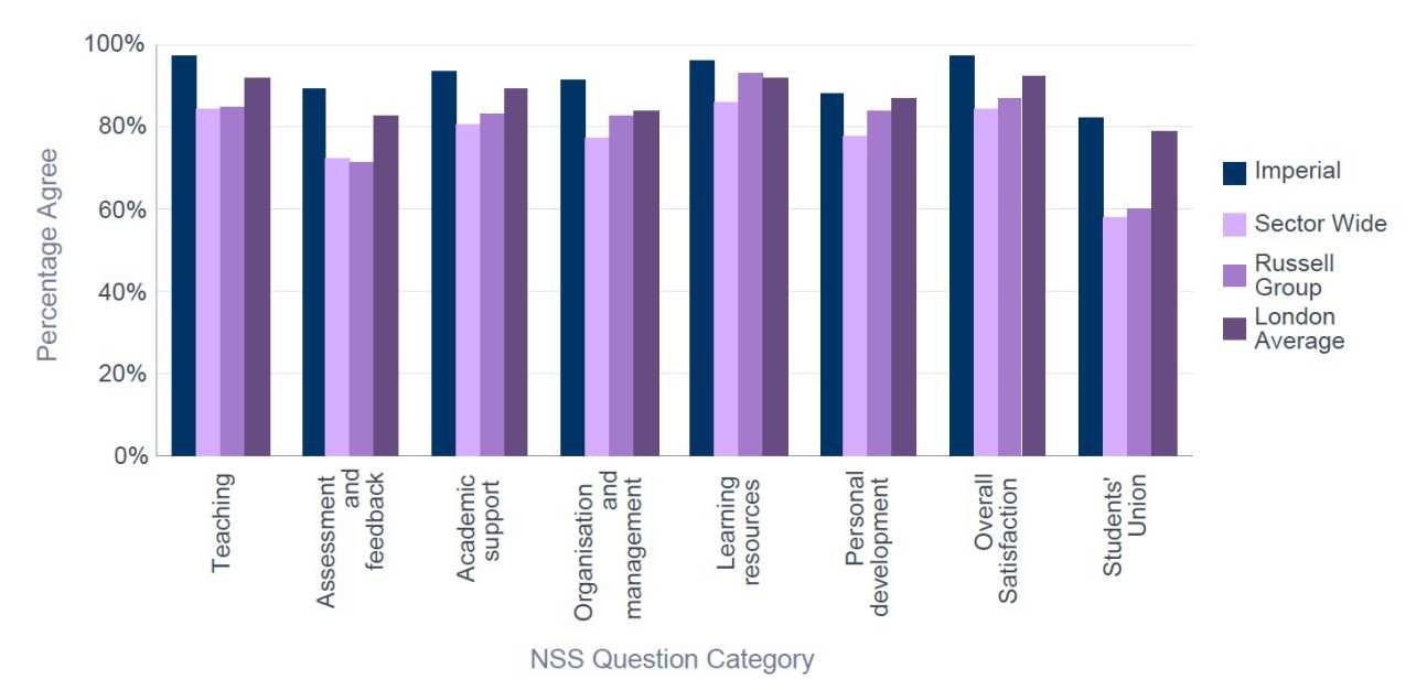 NSS 2015 Bioengineering - Percentage Satisfaction comparison with group averages