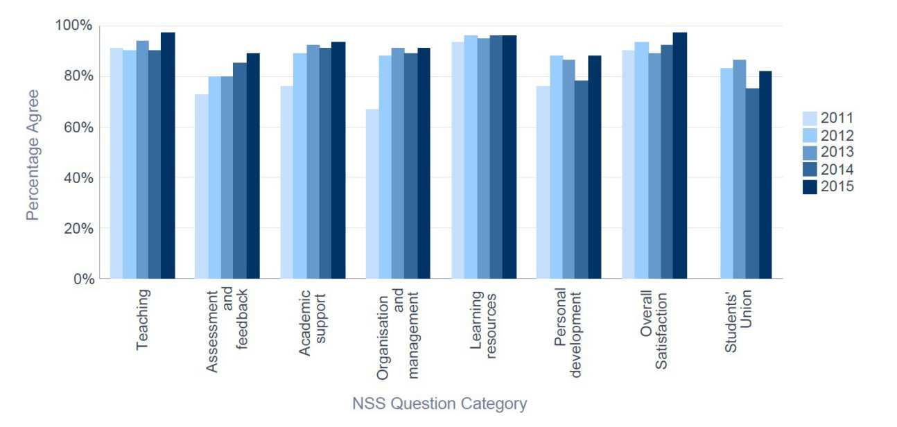 NSS 2015 Bioengineering - Percentage Satisfaction trend over time