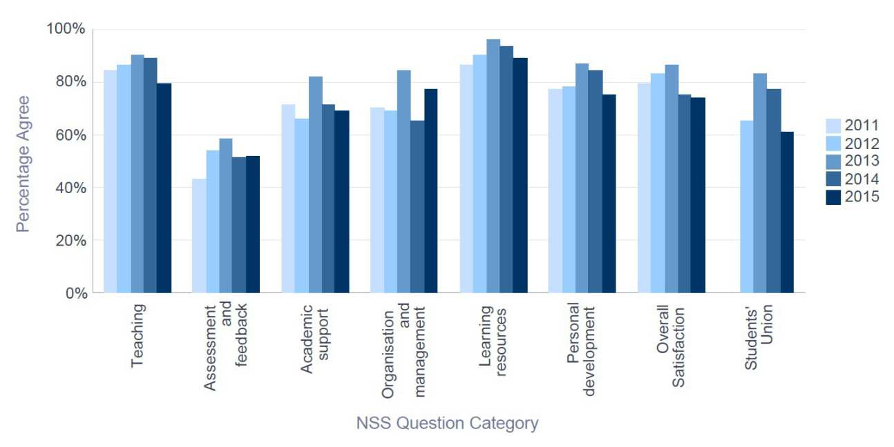 NSS 2015 Biological Sciences - Percentage Satisfaction trend over time