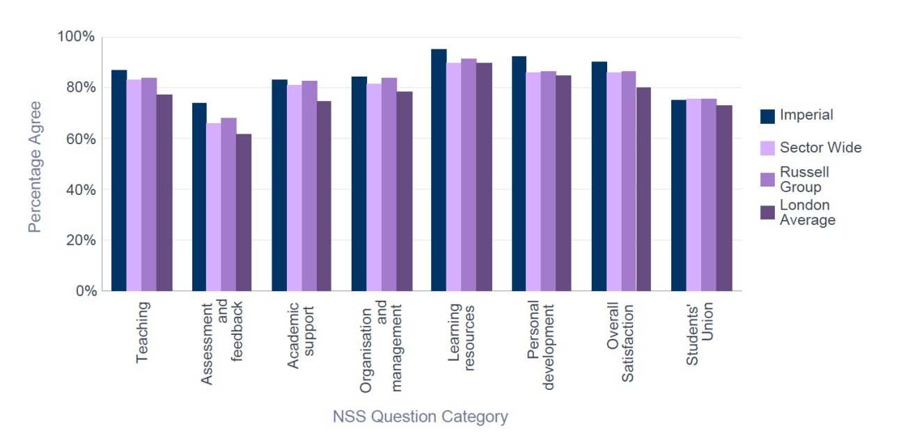 NSS 2015 Chemical Engineering - Percentage Satisfaction comparison with group averages