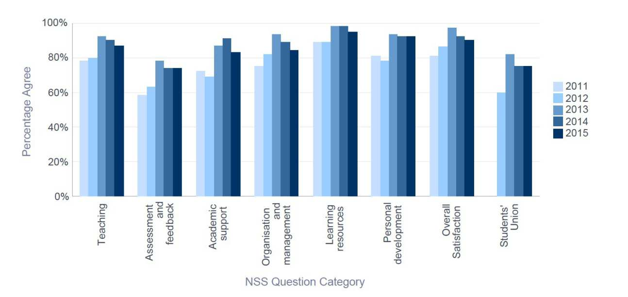NSS 2015 Chemical Engineering - Percentage Satisfaction trend over time