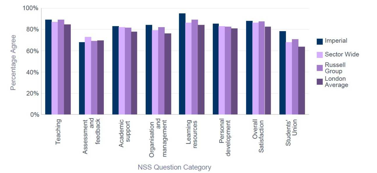 NSS 2015 College Overall - Percentage Satisfaction trend over time - comparison with group averages