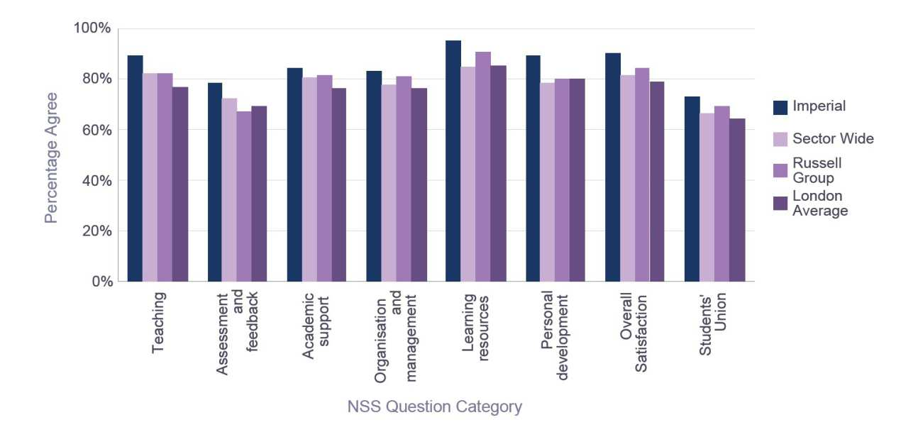 NSS 2015 Computing - Percentage Satisfaction comparison with group averages