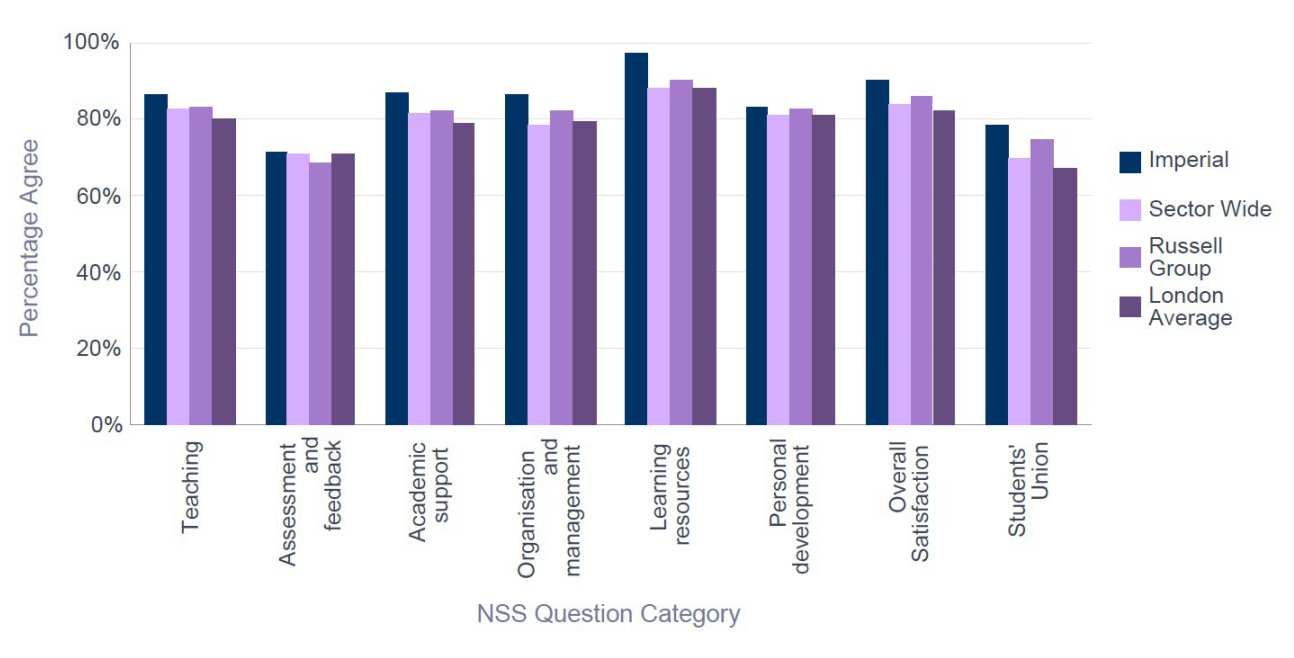 NSS 2015 EEE -  Percentage Satisfaction comparison with group averages