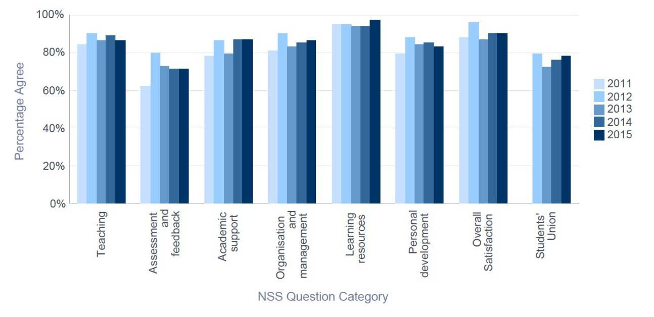 NSS 2015 EEE - Percentage Satisfaction trend over time