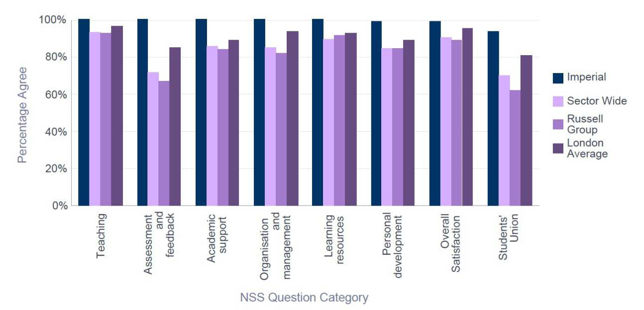 NSS 2015 ESE -  Percentage Satisfaction comparison with group averages