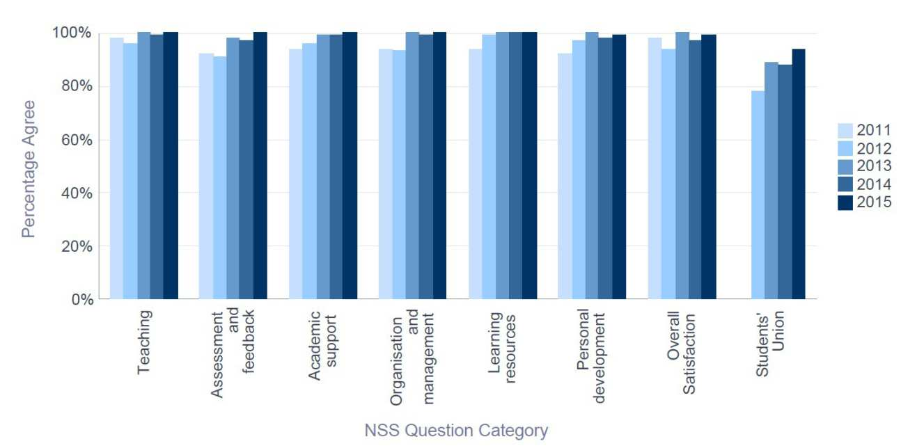 NSS 2015 ESE - Percentage Satisfaction trend over time