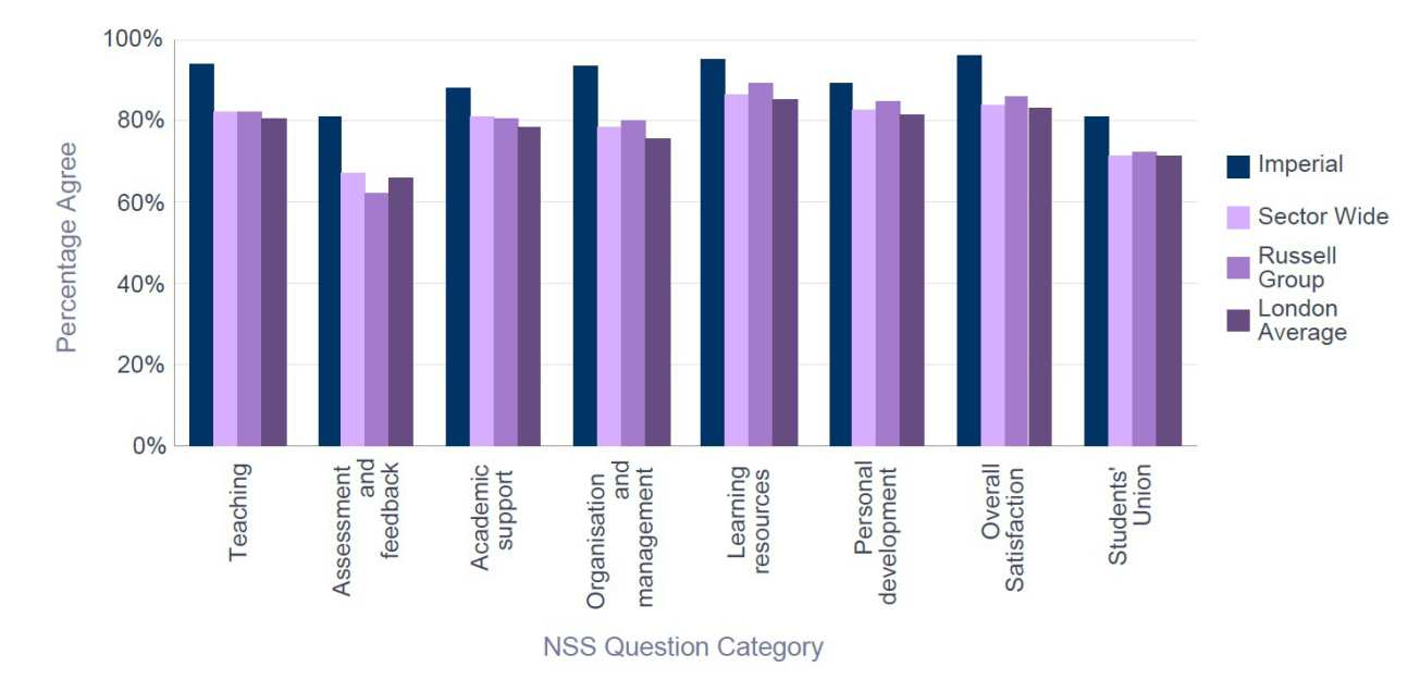 NSS 2015 Mechanical Engineering -  Percentage Satisfaction comparison with group averages