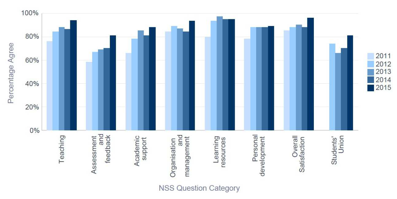 NSS 2015 Mechanical Engineering - Percentage Satisfaction trend over time
