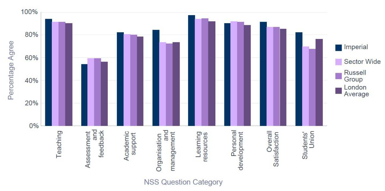 NSS 2015 Medicine - Percentage Satisfaction comparison with group averages