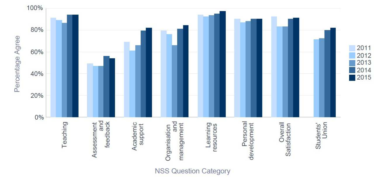 NSS 2015 Medicine - Percentage Satisfaction trend over time