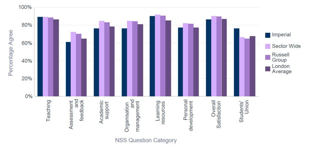 NSS 2015 Physics -  Percentage Satisfaction comparison with group averages