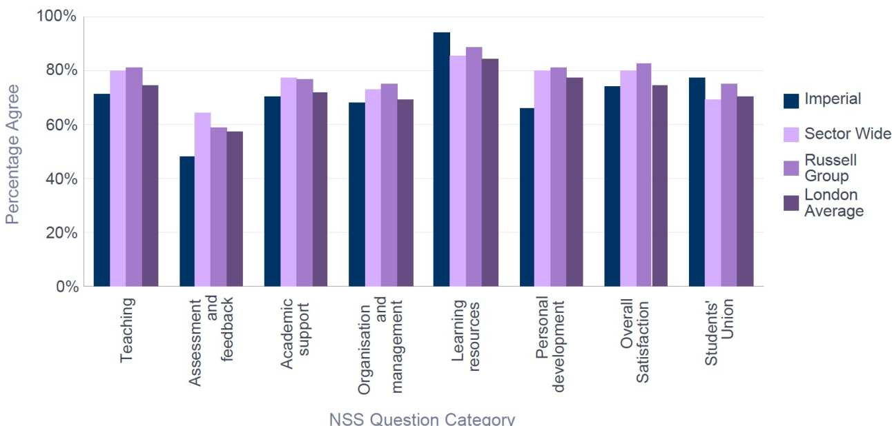 NSS 2016 Aeronautics - Percentage Satisfaction comparison with group averages