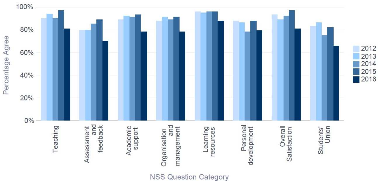 NSS 2016 Bioengineering - Percentage Satisfaction trend over time