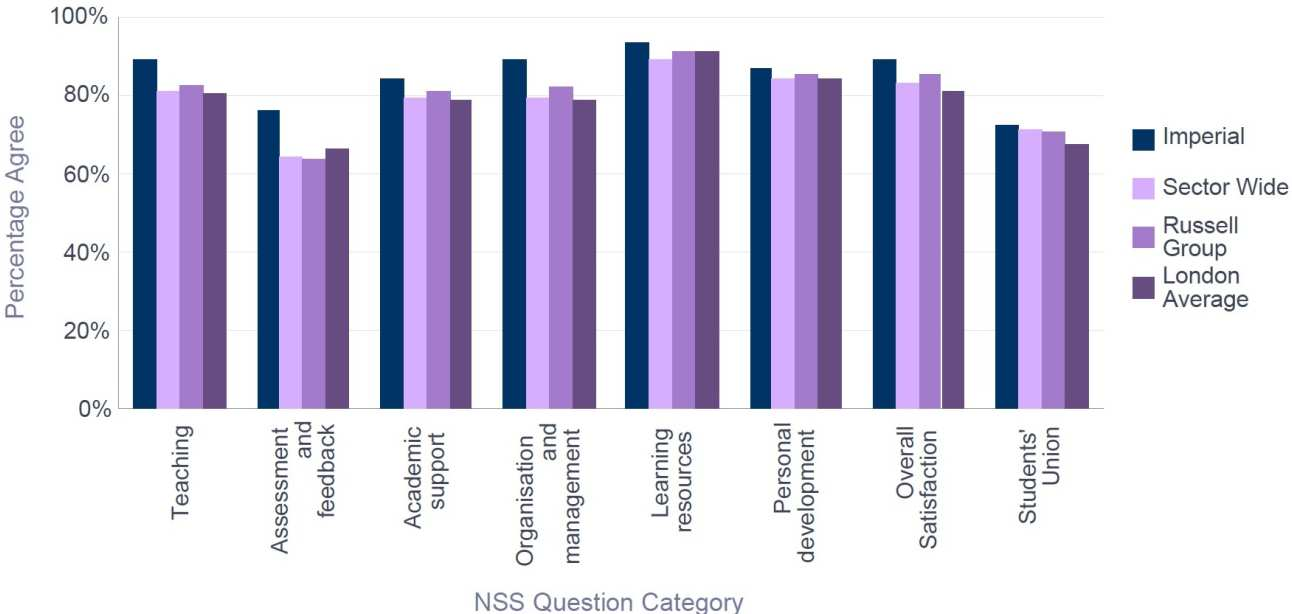 NSS 2016 Chemical Engineering- Percentage Satisfaction comparison with group averages