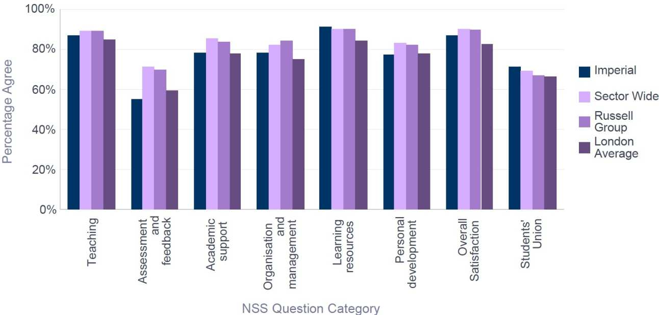 NSS 2016 Chemistry - Percentage Satisfaction comparison with group averages