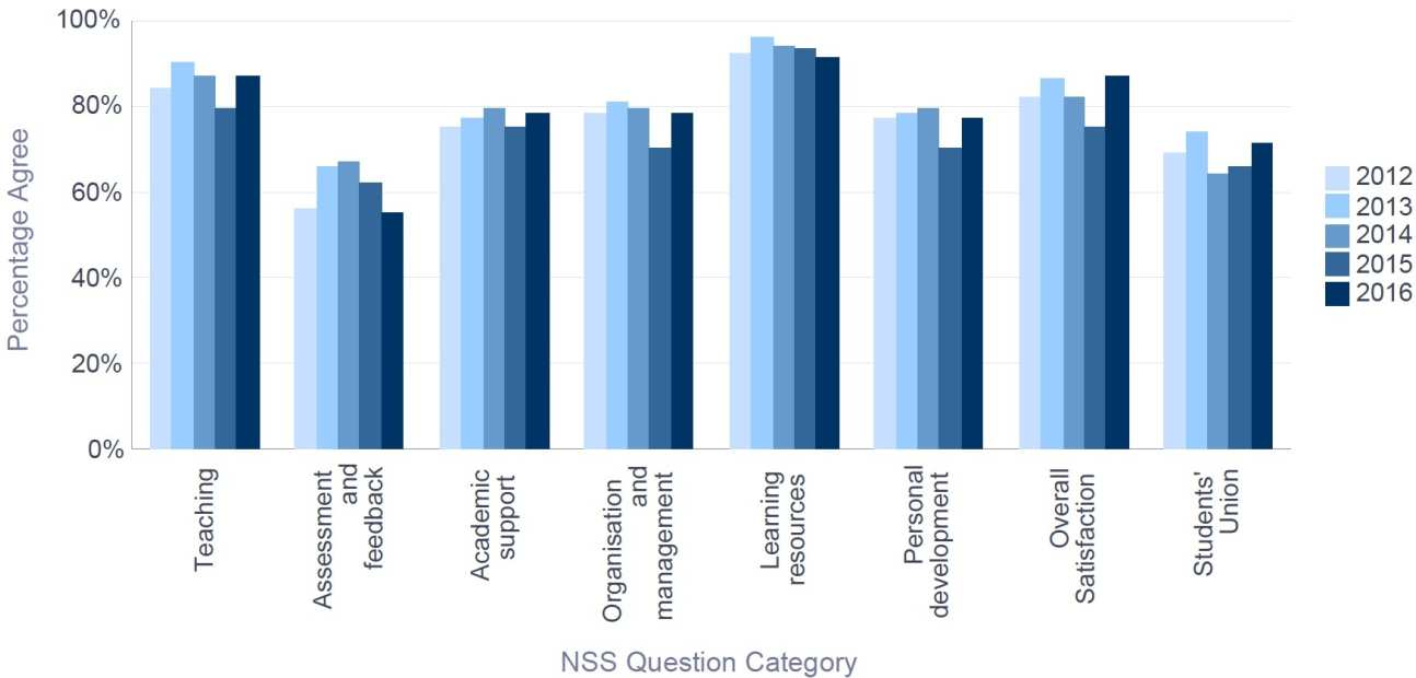 NSS 2016 Chemistry - Percentage Satisfaction trend over time