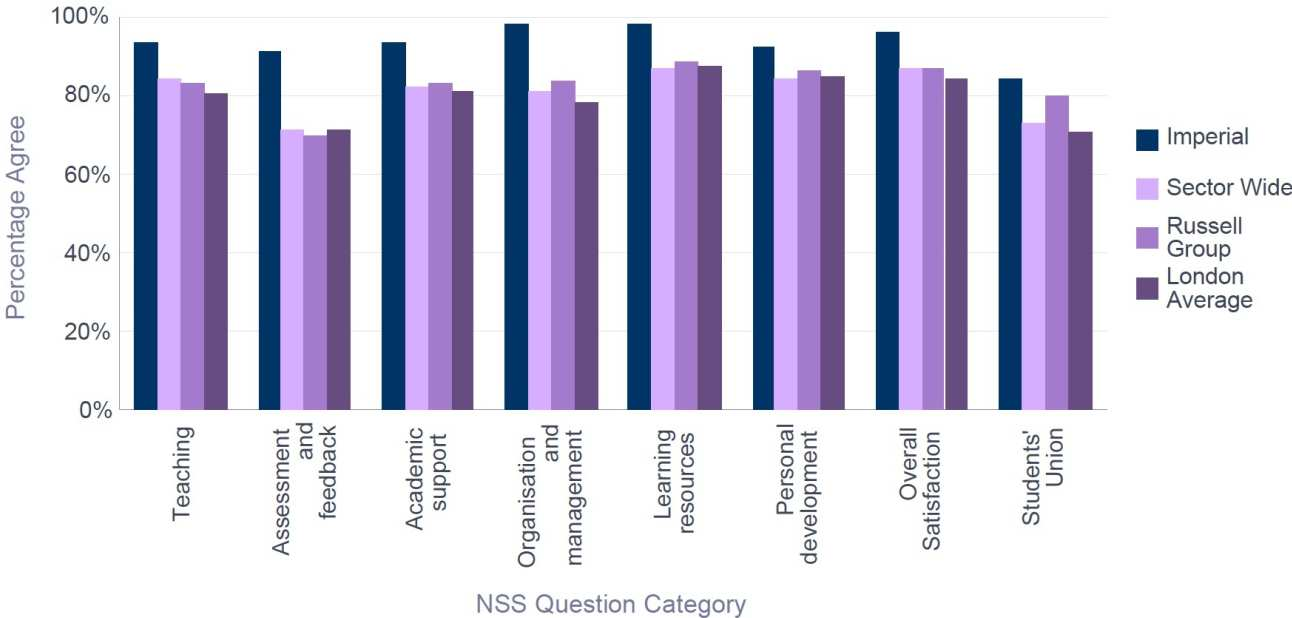 NSS 2016 Civil & Environmental Engineering - Percentage Satisfaction comparison with group averages