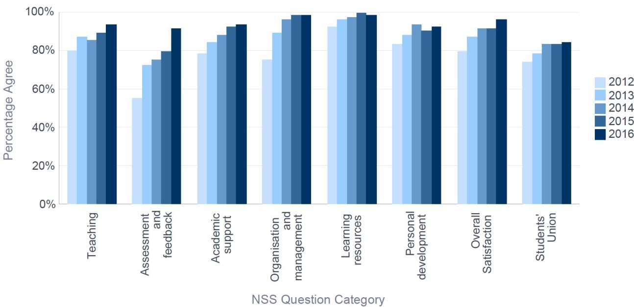 NSS 2016 Civil & Environmental Engineering - Percentage Satisfaction trend over time