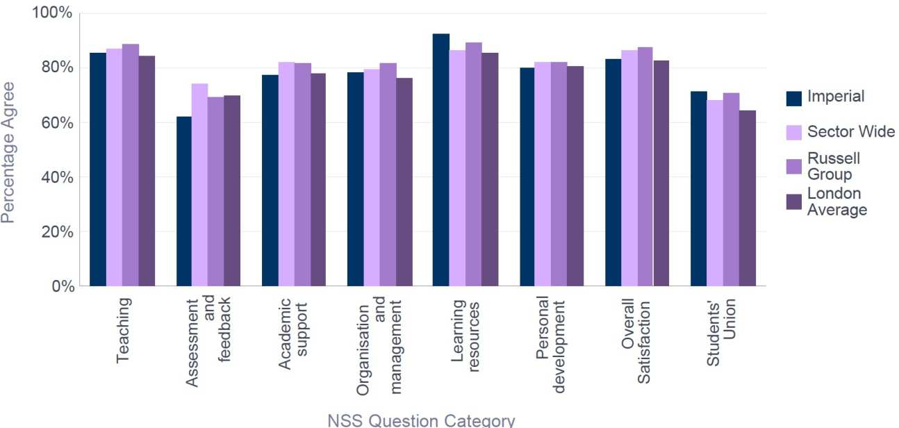 NSS 2016 College - Percentage Satisfaction comparison with group averages