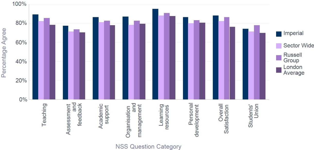 NSS 2016 Electrical & Electronic Engineering - Percentage Satisfaction comparison with group averages