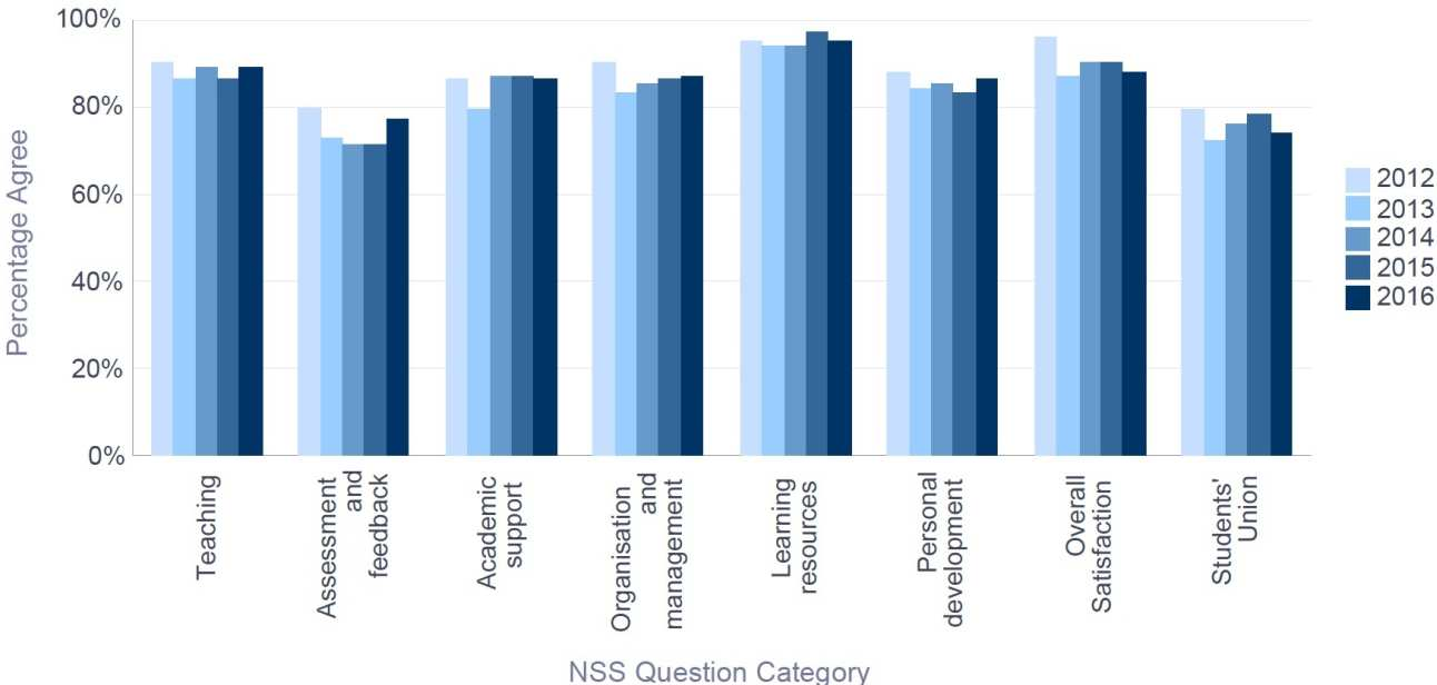 NSS 2016 Electrical & Electronic Engineering - Percentage Satisfaction trend over time