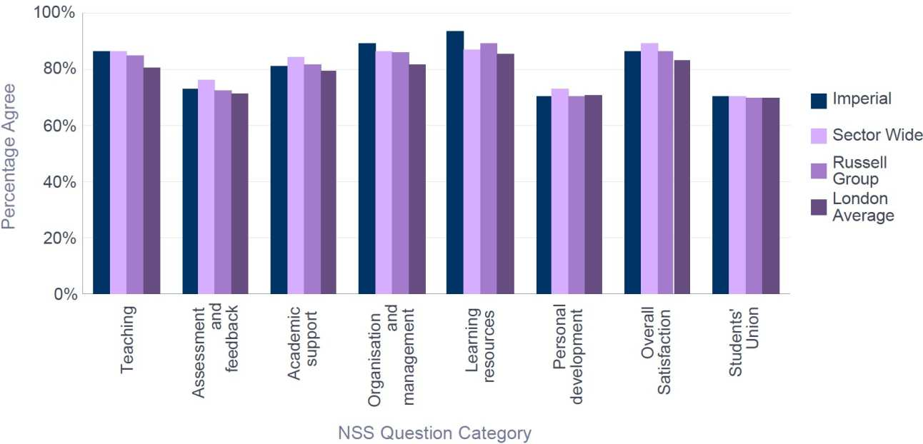NSS 2016 Mathematics - Percentage Satisfaction comparison with group averages