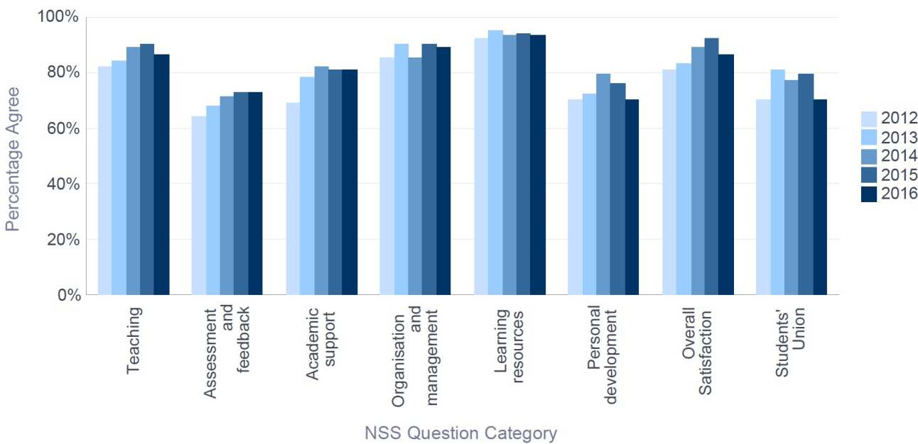 NSS 2016 Mathematics - Percentage Satisfaction trend over time