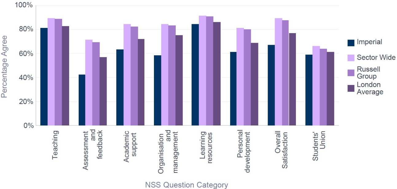 NSS 2016 Physics - Percentage Satisfaction comparison with group averages