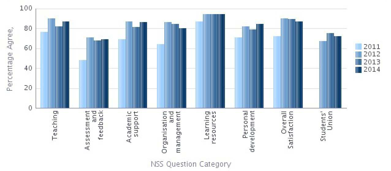NSS 2014 Question categories graph - Aeronautics Percentage Agree
