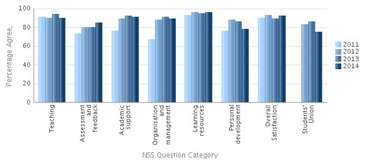 NSS 2014 Question categories graph - Bioengineering Percentage Agree