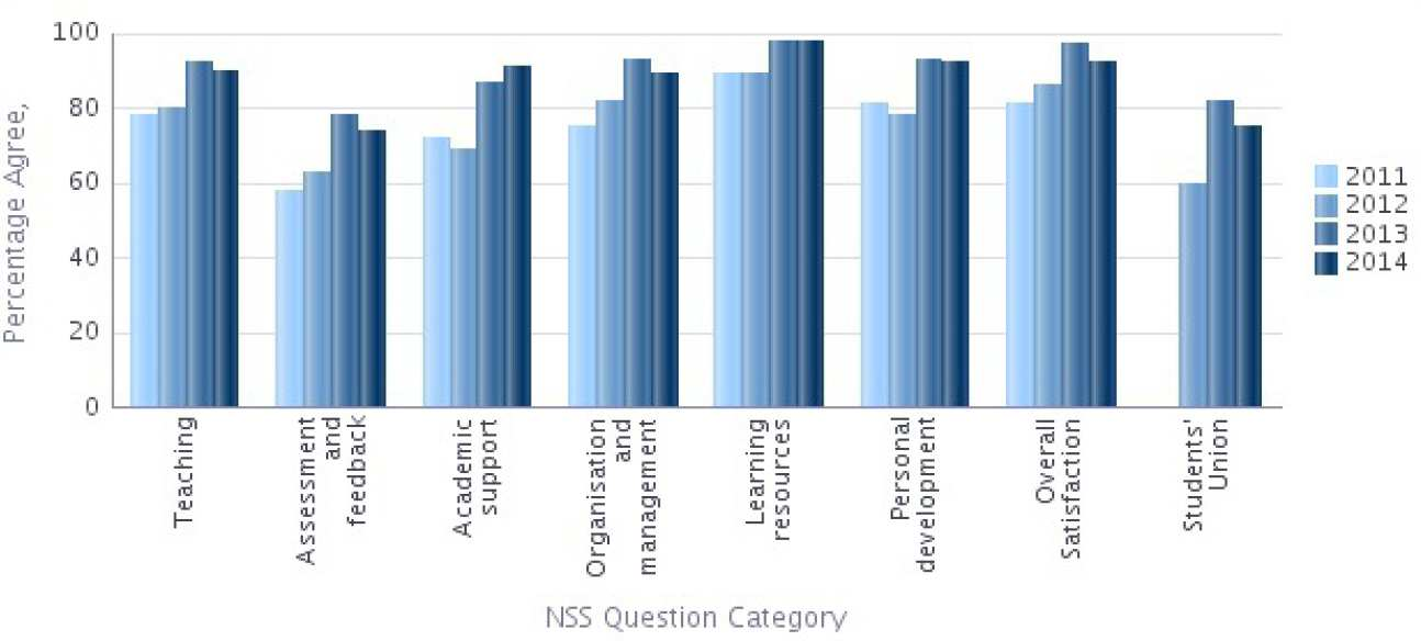 NSS 2014 Question categories results graph - Chemical Engineering Percentage Agree