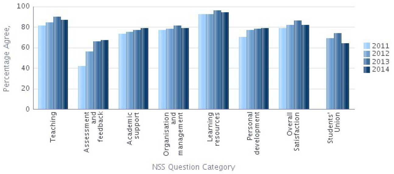 NSS 2014 Question categories graph - Chemistry Percentage Agree