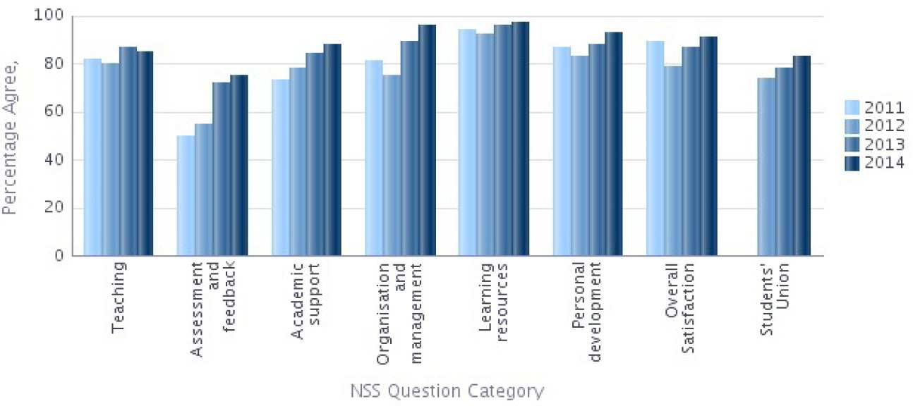 NSS 2014 Question categories graph - Civil and Environmental Engineering Percentage Agree