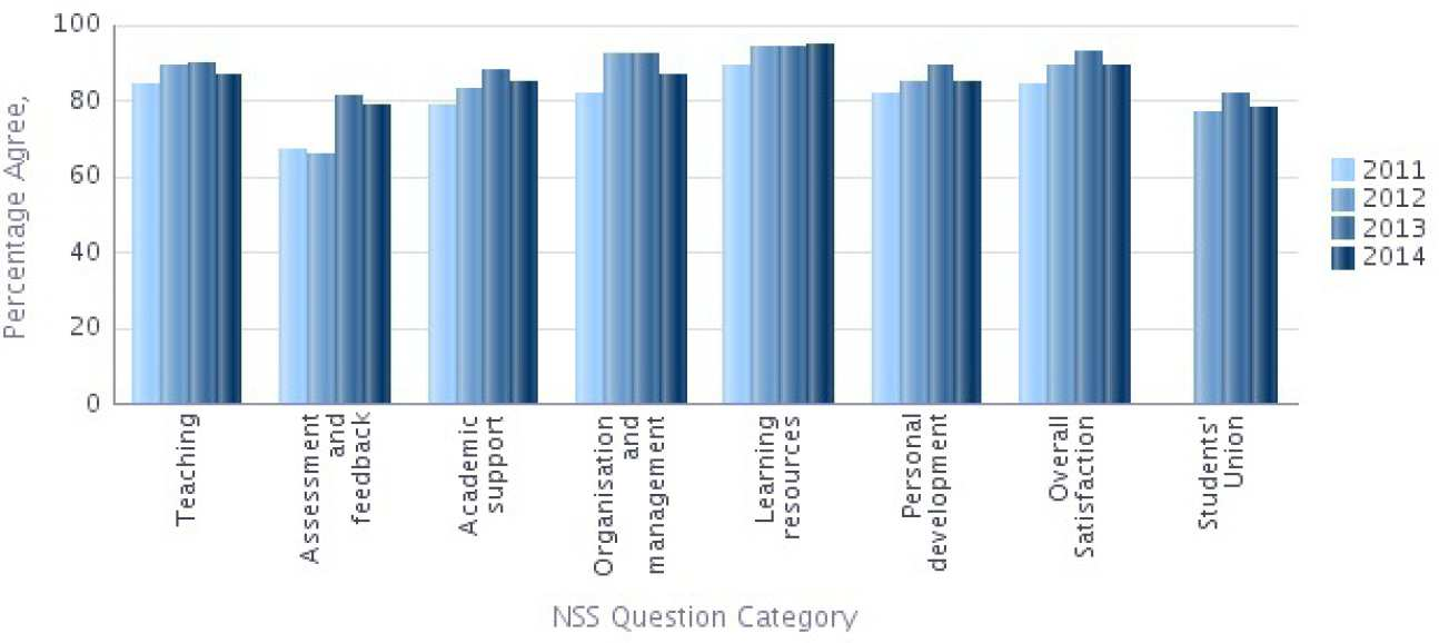 NSS 2014 Question categories graph - Computing Percentage Agree