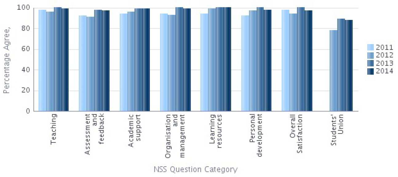 NSS 2014 Question categories graph - Earth Science and Engineering Percentage Agree