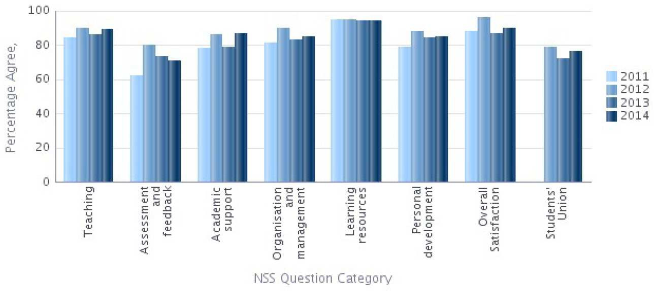 NSS 2014 Question categories graph - Electrical and Electronic Engineering Percentage Agree