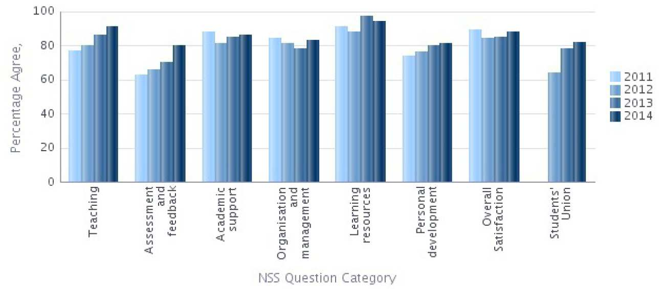NSS 2014 Question categories graph - Materials Percentage Agree